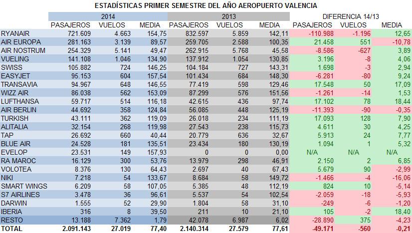 semestre2014-aerolineas