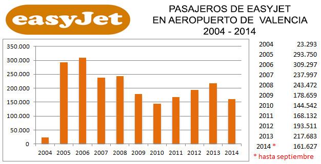 easyjet2004-2014