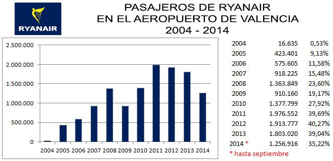 ryanair2004-2014