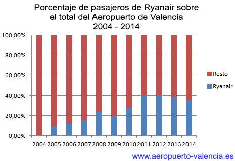 ryanair2004-2014porcentaje