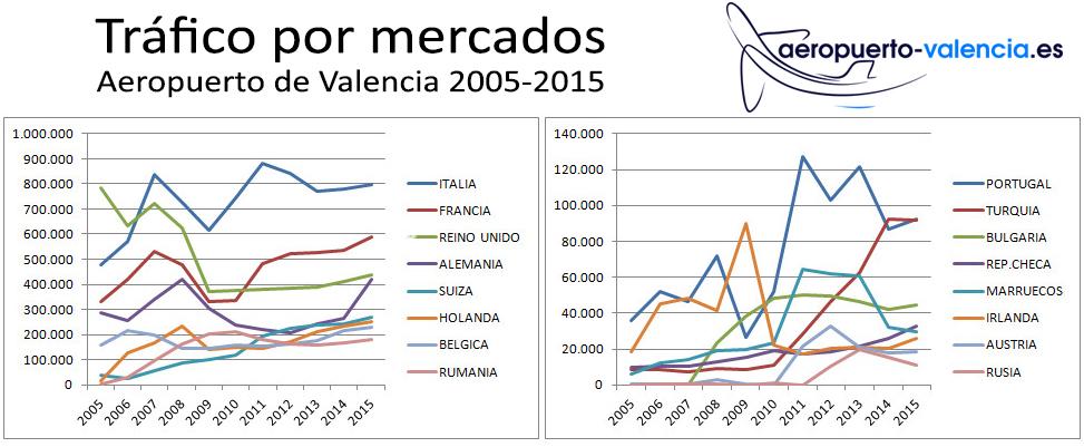 mercados20052015
